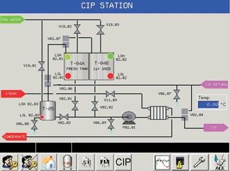 Cip 2 station